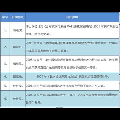 2007年前获奖列表